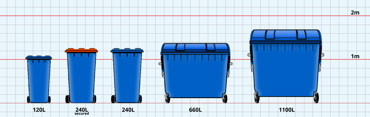 DPD bin sizes
